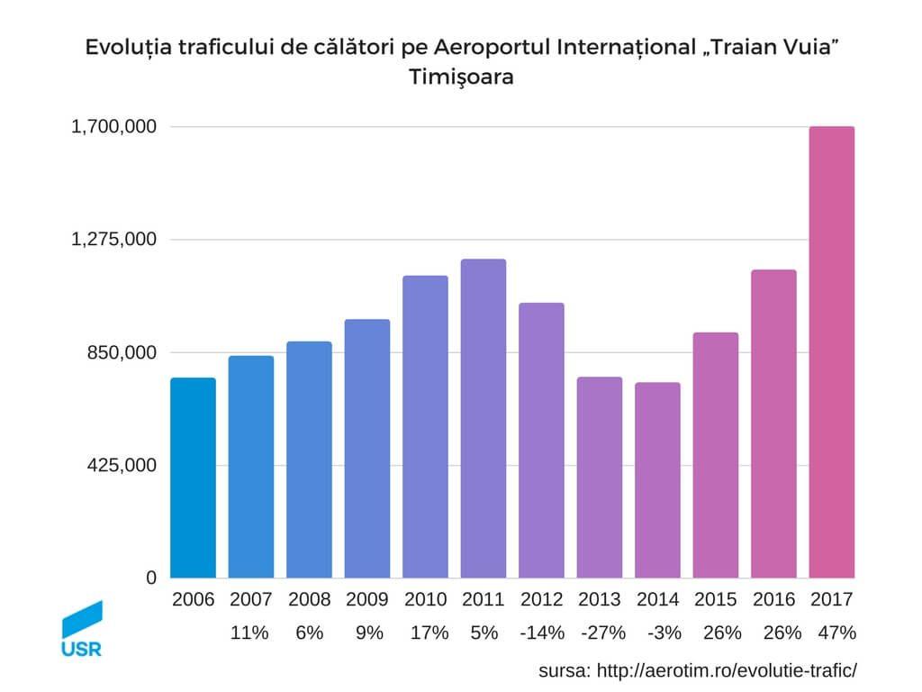 Conectarea aeroportului din Timișoara pe calea ferată - evolutie trafic calatori