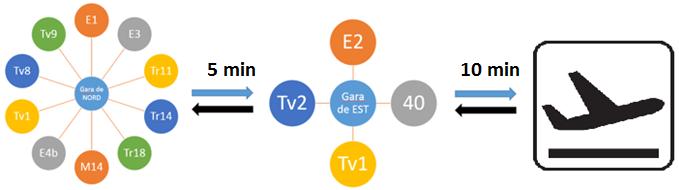 Diagramă posibile conexiuni cu Aeroportul Timișoara