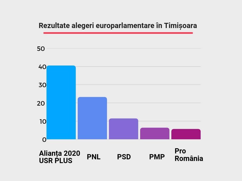 Rezultate alegeri europarlamentare în Timișoara