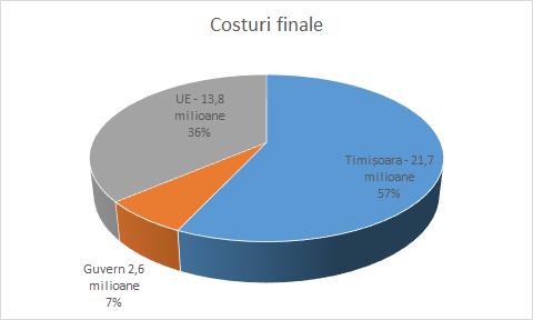 Proiectul de Trafic Management -costuri finale