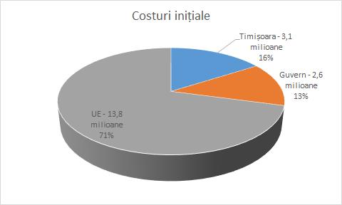 Proiectul de Trafic Management -costuri inițiale