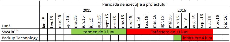 Proiectul de Trafic Management -perioada de execuție