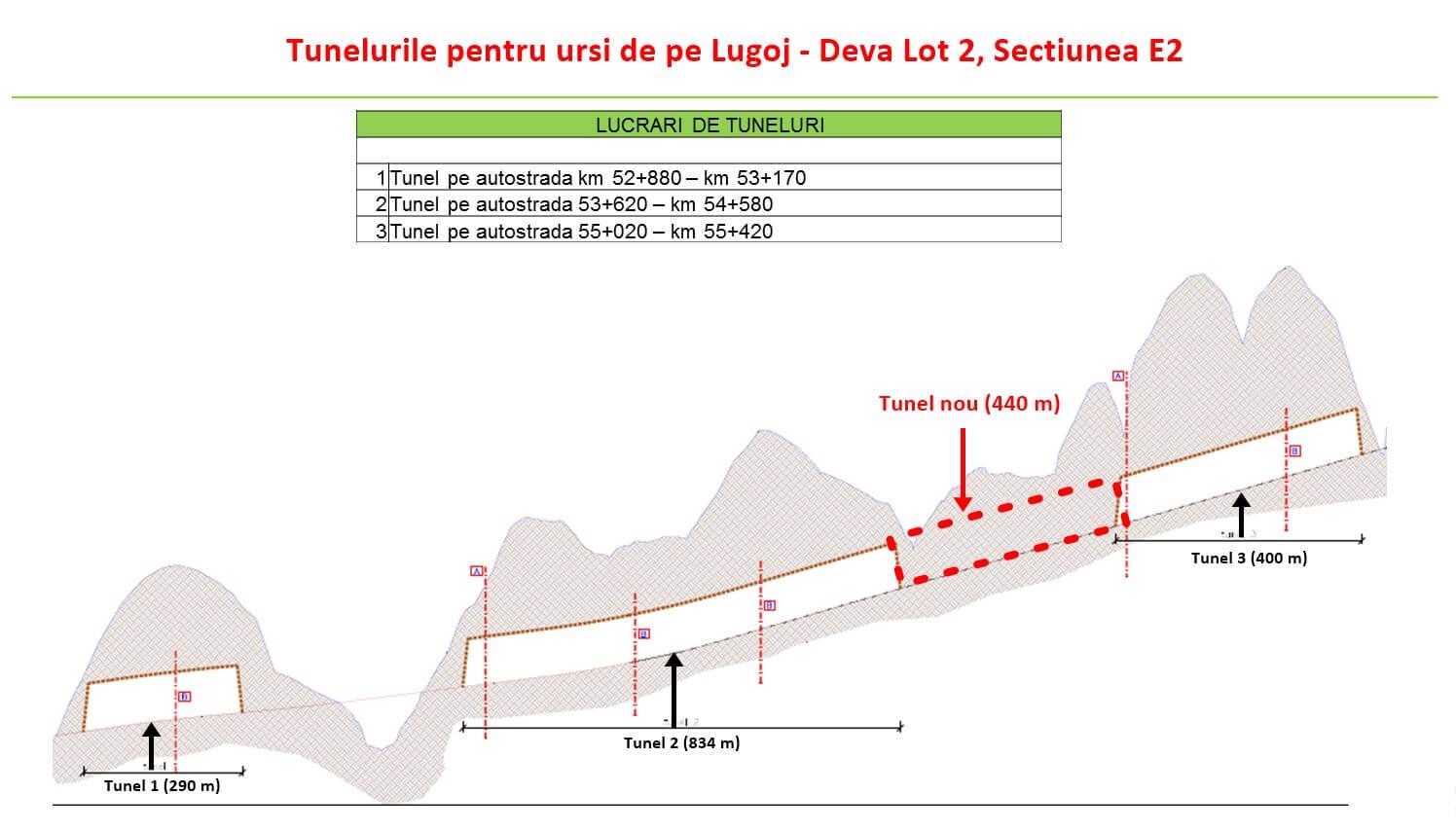 Cătălin Drulă: Nota de plată pentru rezilierea abuzivă și ilegală a contractului Autostrăzii Lugoj-Deva lotul 2: peste 230 de milioane de lei